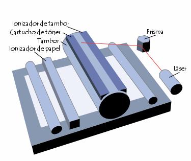 Tambor de impresora laser
