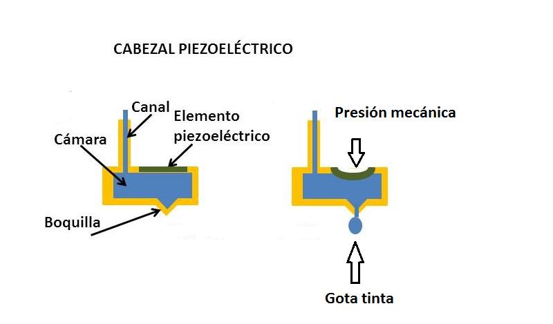 cabezal de impresora piezoelectrico