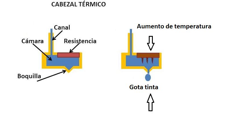 cabezal de impresora termico