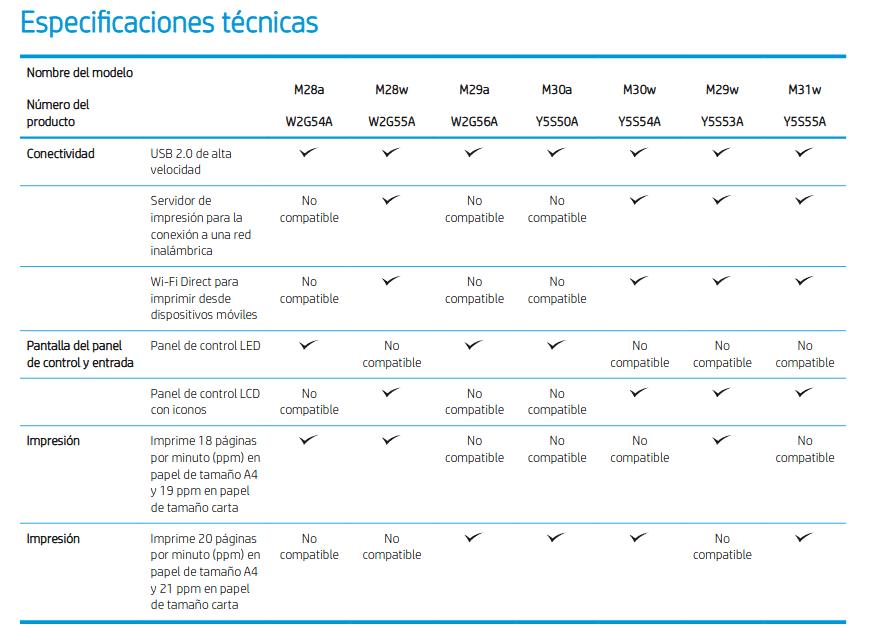 Especificaciones tecnicas HP LaserJet Pro M28W vs HP LaserJet Pro M28A